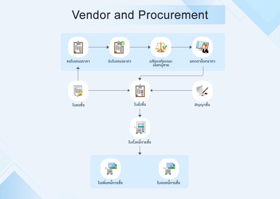 Vendor and Procurement