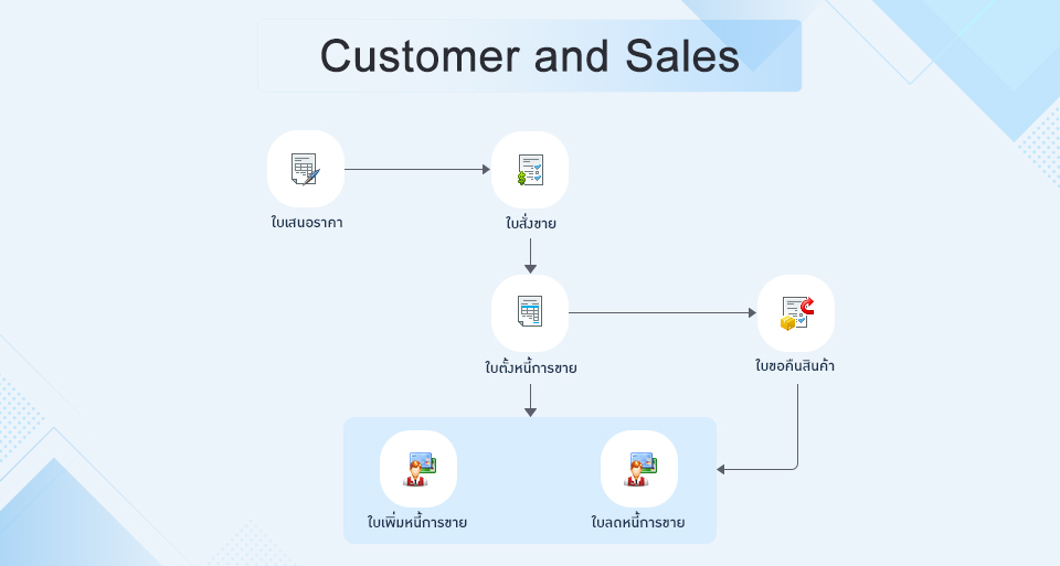 Customer and Sales
